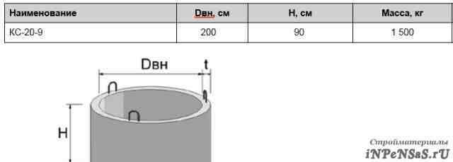 Кольцо бетонное колодезное кс-20-9